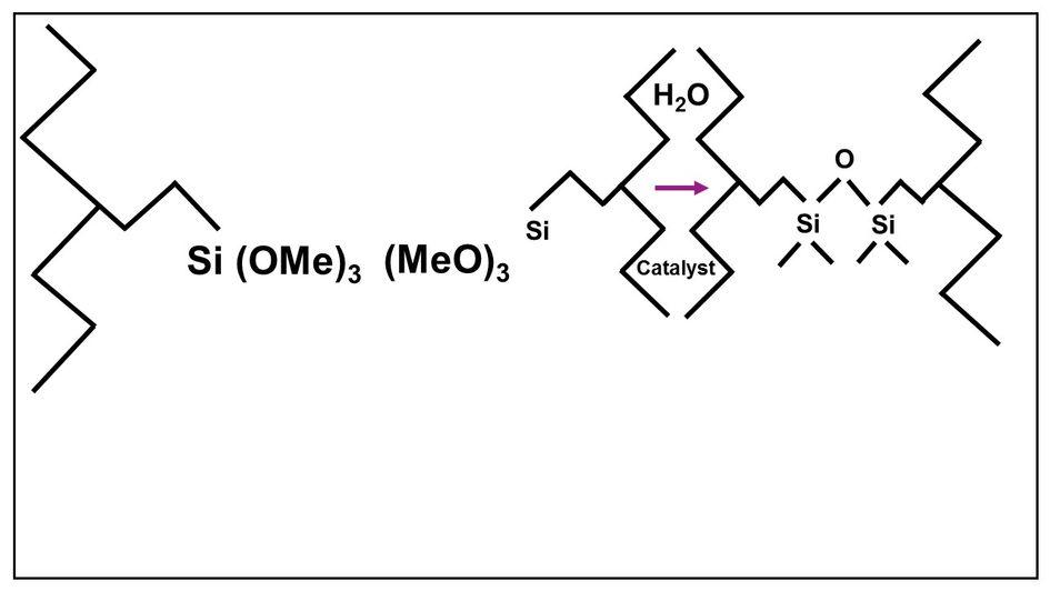 Crosslinking occurs through condensation of silane species.